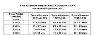Еврокуб 1000л с подогревом