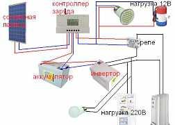 """Комплект солнечной электростанции """"Мини"""""""