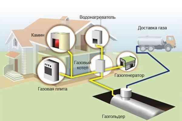 Газгольдеры для отопления и газоснабжения дома